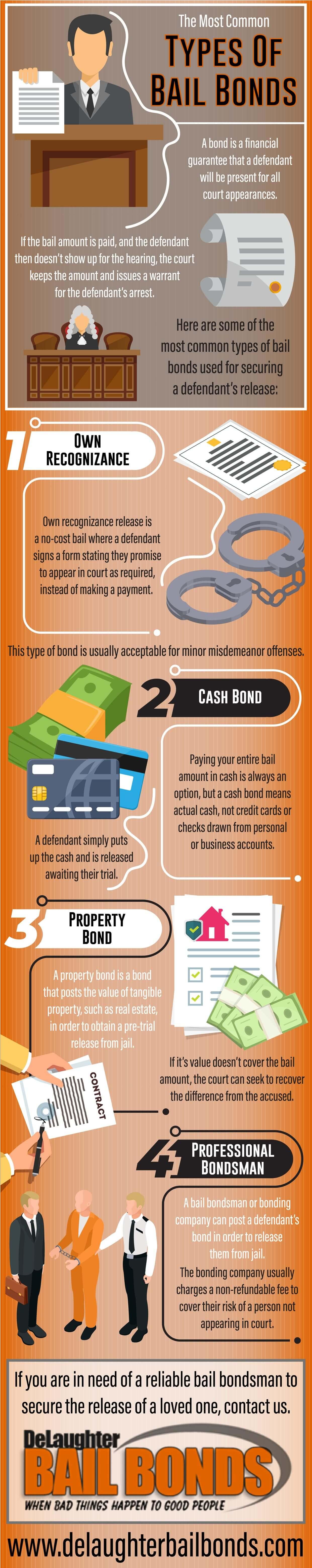 bail bond types